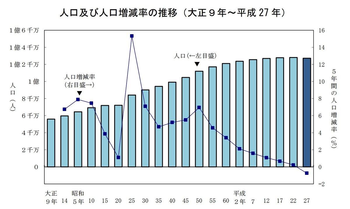 ランキング 人口